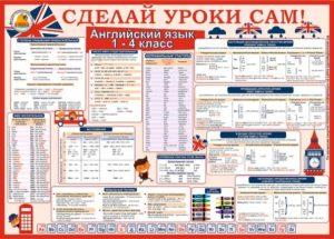 Плакат 1-4 класс Английский язык